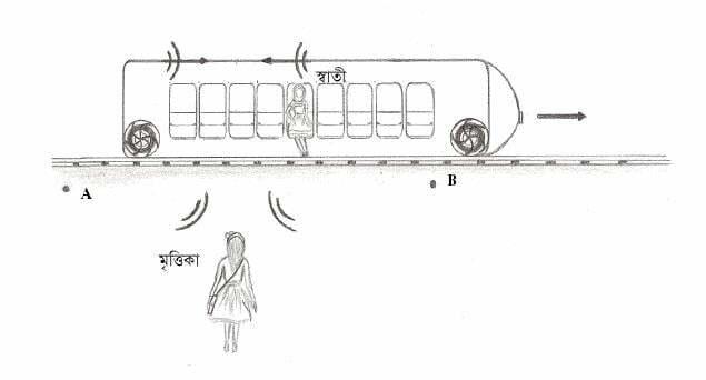 চিত্র ২: স্বাতীর কাছে A ও B থেকে আলো ভিন্ন সময়ে এসে পৌঁছাবে। স্বাতী ভাববে B'র ঘটনা A'র আগে ঘটেছে। এই ধারনাটা স্বাতীর কাঠামোতে ঠিক, মৃত্তিকার কাঠামোতে নয়। মৃত্তিকা ভাববে স্বাতীর ট্রেনের গতিমুখের জন্য স্বাতী ভিন্ন ভিন্ন সময়ে A ও B'র ঘটনা দেখছে। দুটো ধারনাই সঠিক তাদের নিজের কাঠামোতে।