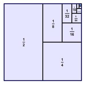 কেনো ½+¼+.......=1