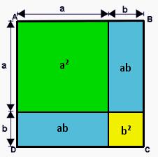 (a+b)²=a²+2ab+b²