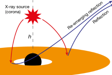 Light detected behind a black hole for the first time